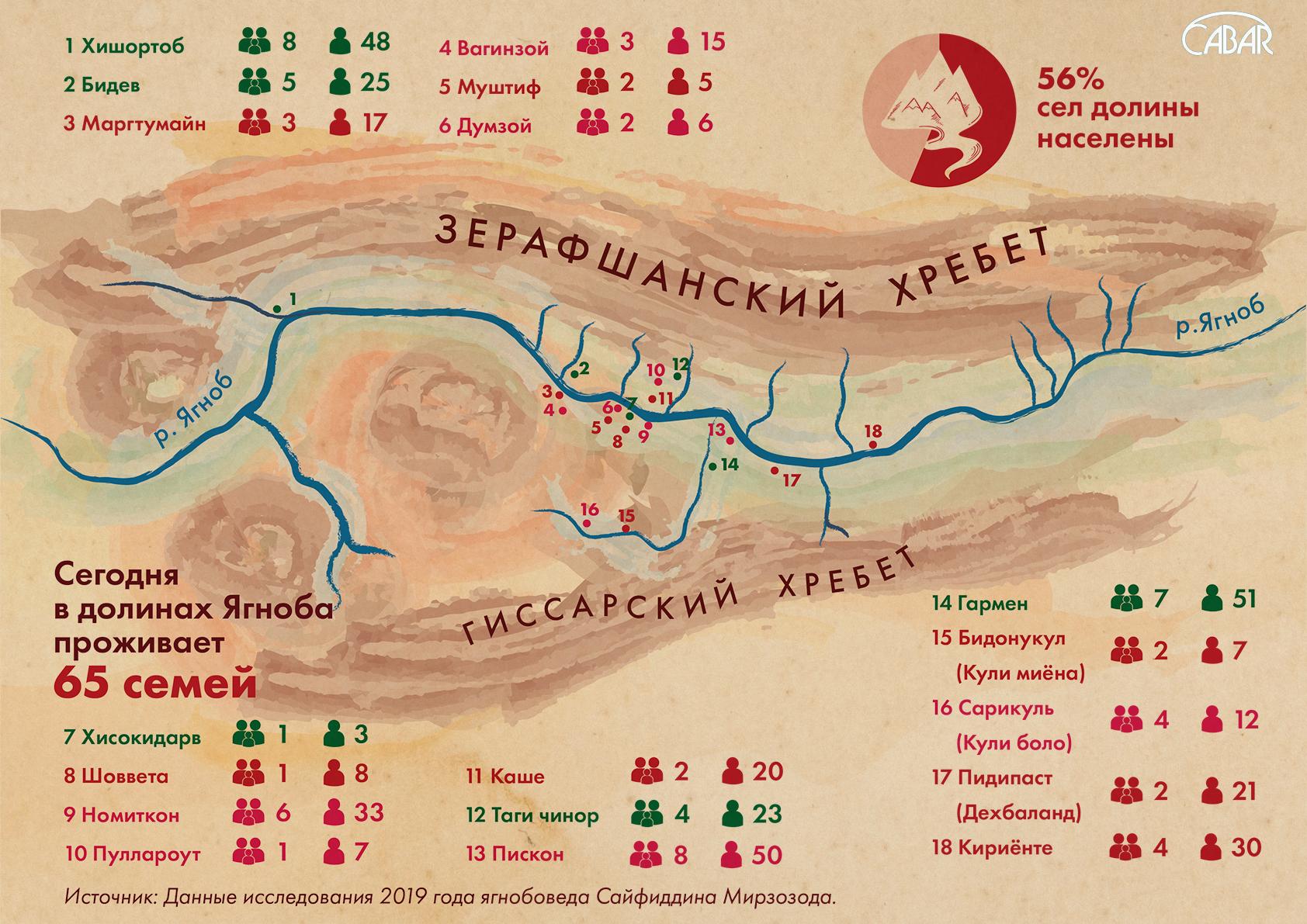 Карта населенных сел долины Ягноб: Изготовлена по заказу CABAR.asia на основе данных Сайфиддина Мирзозода